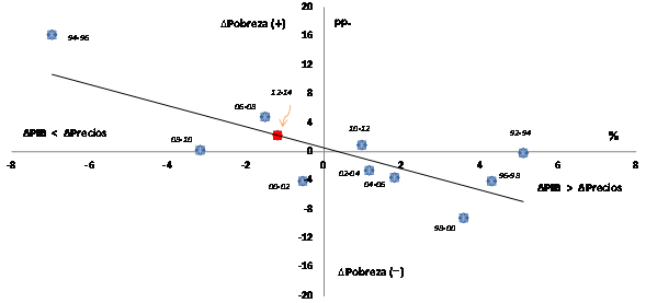 Fuente: Elaboración propia, con datos de INEGI, Coneval, Conapo y Banco Mundial.