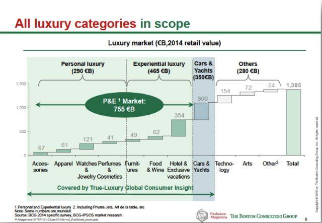 3- Boston Consulting - Luxury Market