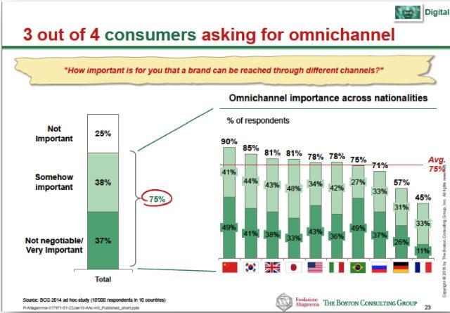 7- Boston Consulting - Omnichanel