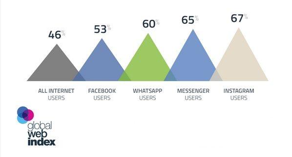 Gráfico: GlobalWebIndex