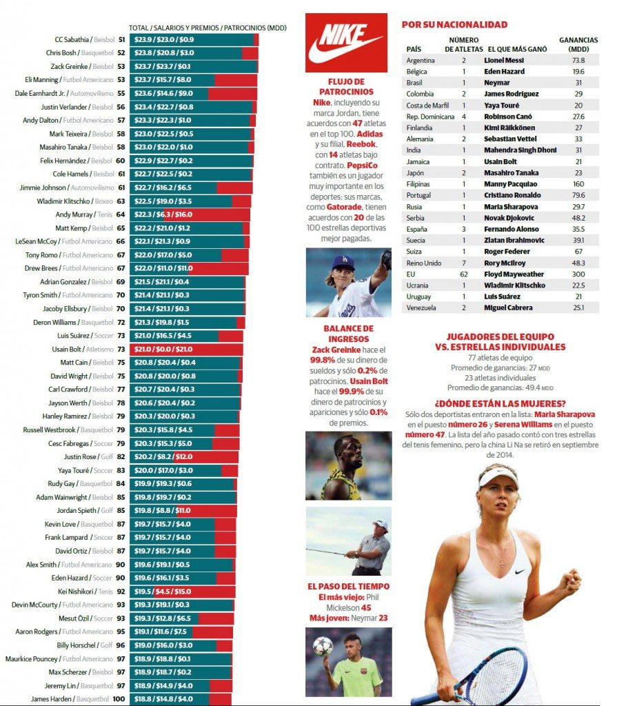 grafico_2_atletas
