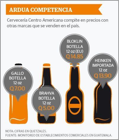 grafico_cerveza_gallo