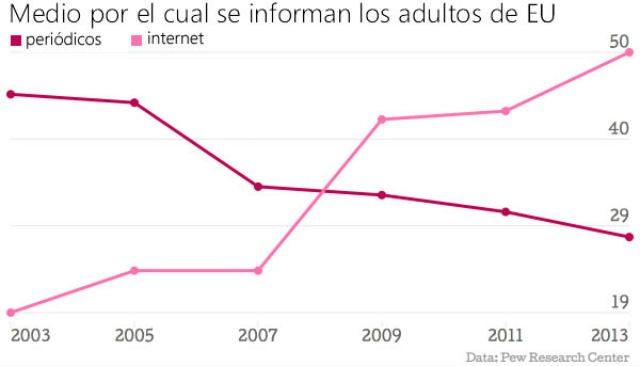GRAFICO_1_lectura_noticias_adultos_ok