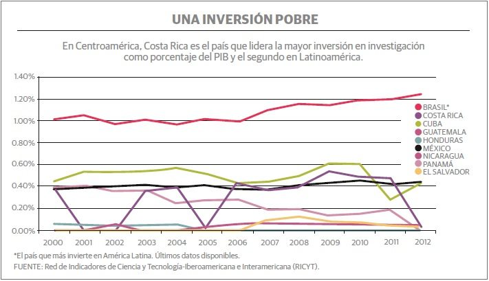 grafico_1_centroamerica