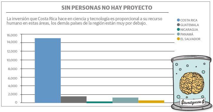 grafico_2_centroamerica