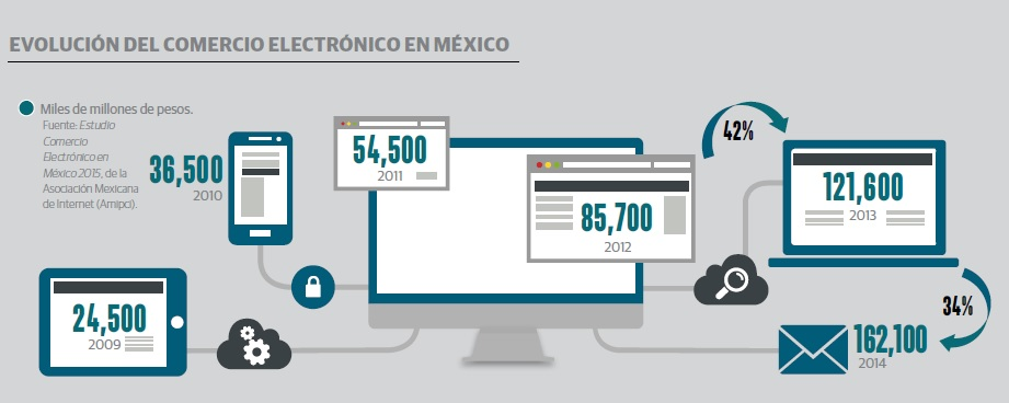 grafico_amazon_mexico