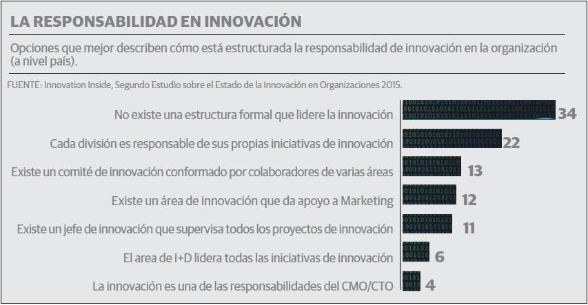 grafico_innovacion