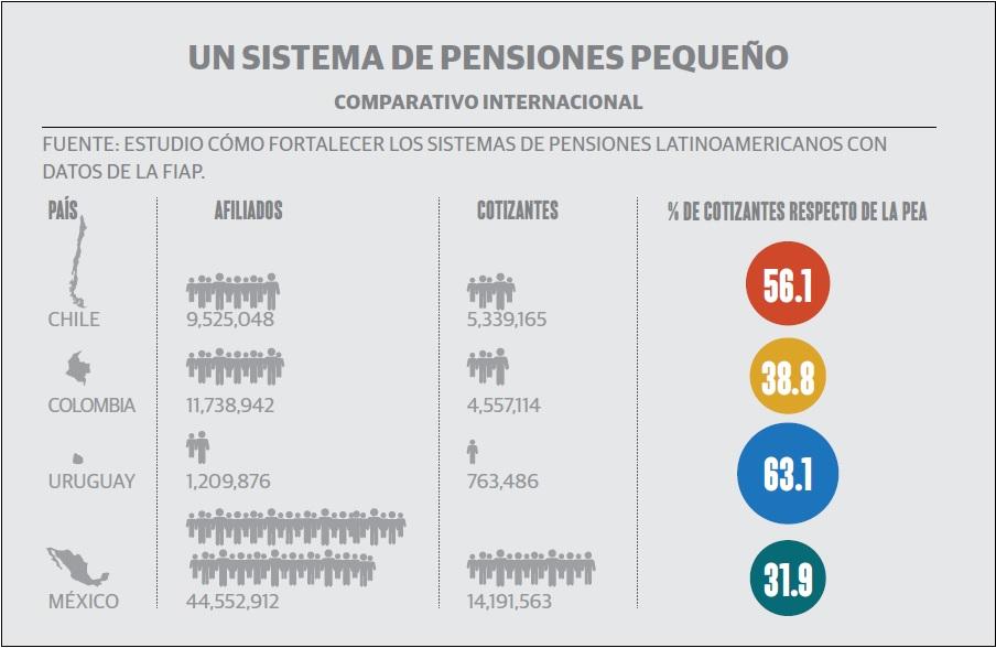 pensiones_grafico_1