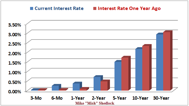 Interest Rates Now vs Year Ago