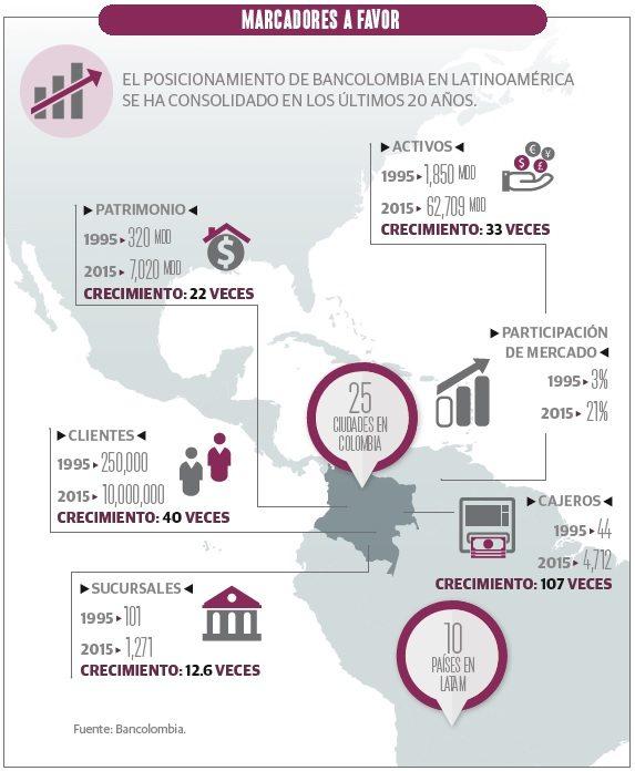 grafico_2_bancolombia