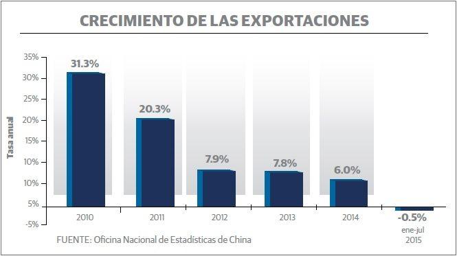 grafico_2_china