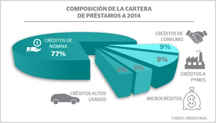 grafico_credito_real2