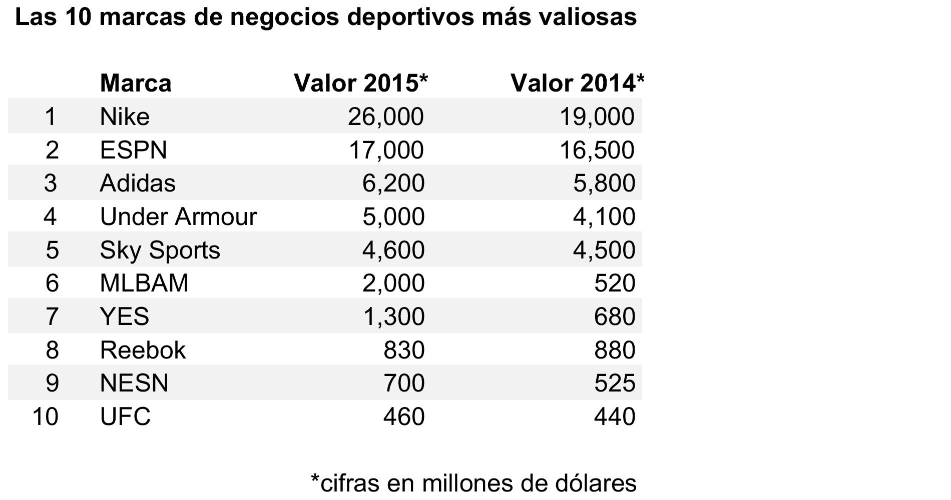 209cc8a1143 Las 40 marcas deportivas más valiosas del mundo • Forbes México