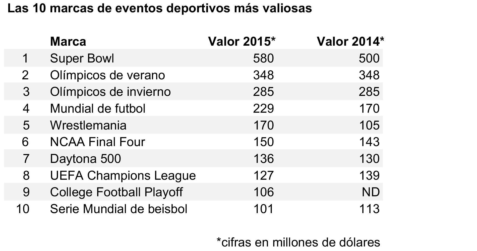 e9c71381a36 Las 40 marcas deportivas más valiosas del mundo • Forbes México