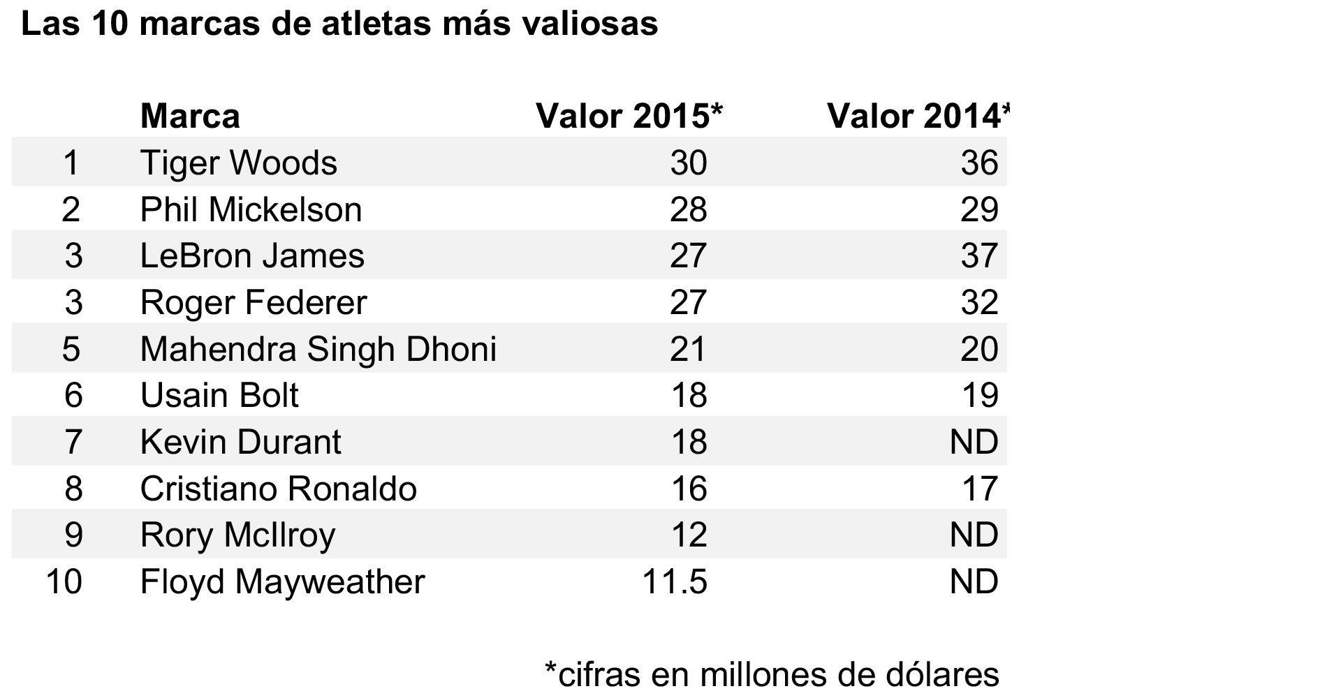 fuerte embalaje guapo niño Las 40 marcas deportivas más valiosas del mundo • Forbes México
