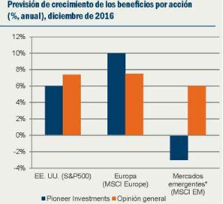 *Previsión mercados emergentes, segundo trimestre 2016. Fuente: Pioneer Investments, Bloomberg, Factset al 25 de septiembre de 2015.