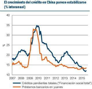 Fuente: Fuentes: CEIC, IMF, Pioneer Investments. Basado en los datos disponibles al 31 de agosto de 2015.