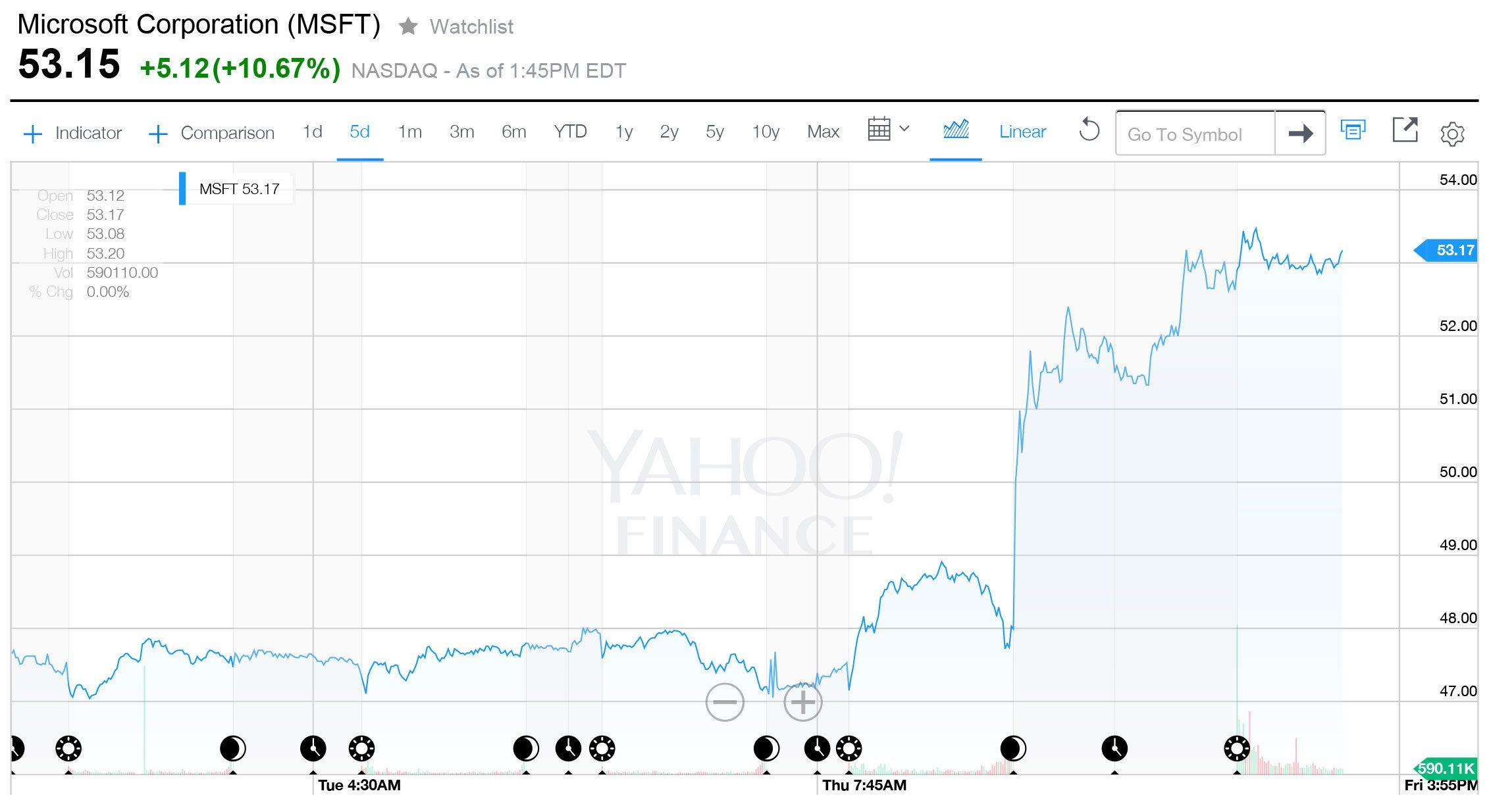 Gráfico: Cortesía de Yahoo Finance.