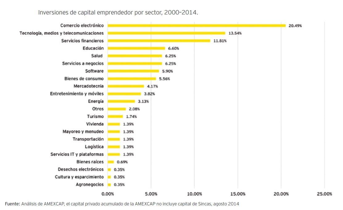 grafico_capital_emprendedor