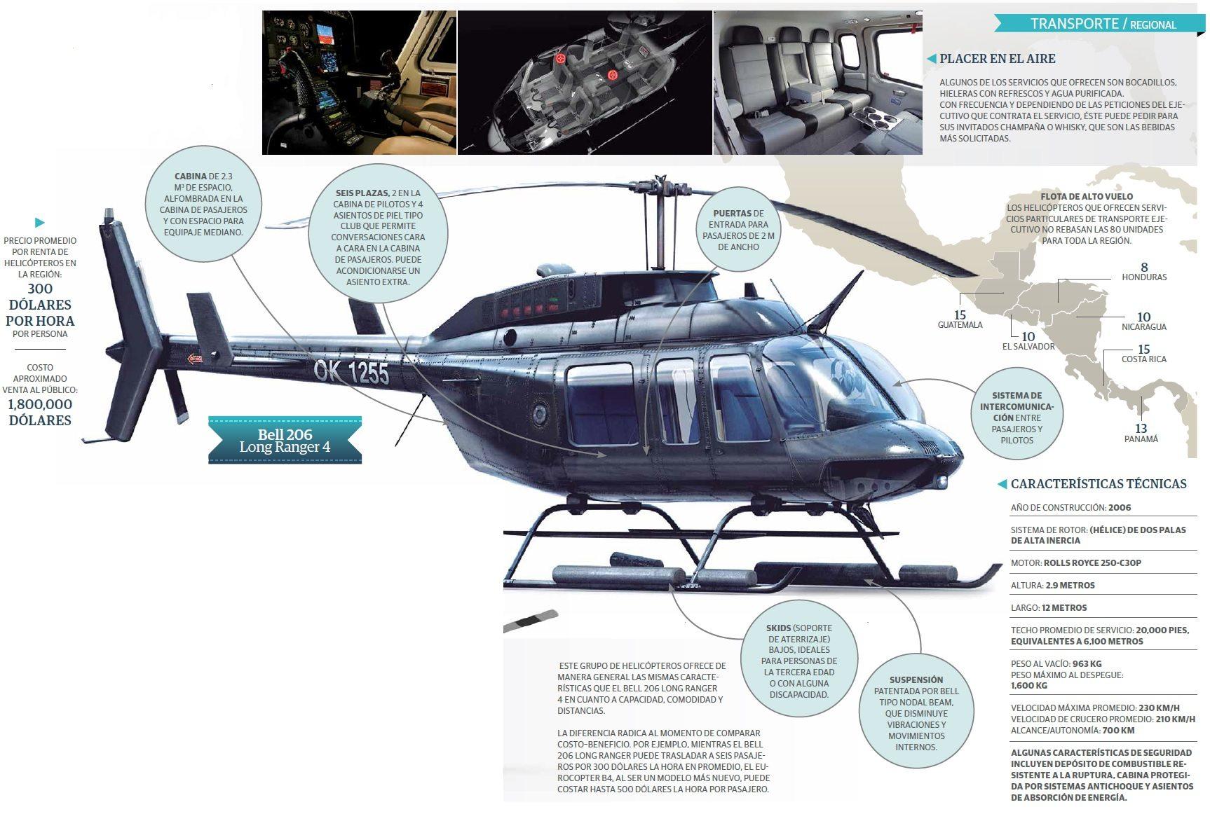 grafico_helicopteros_ca