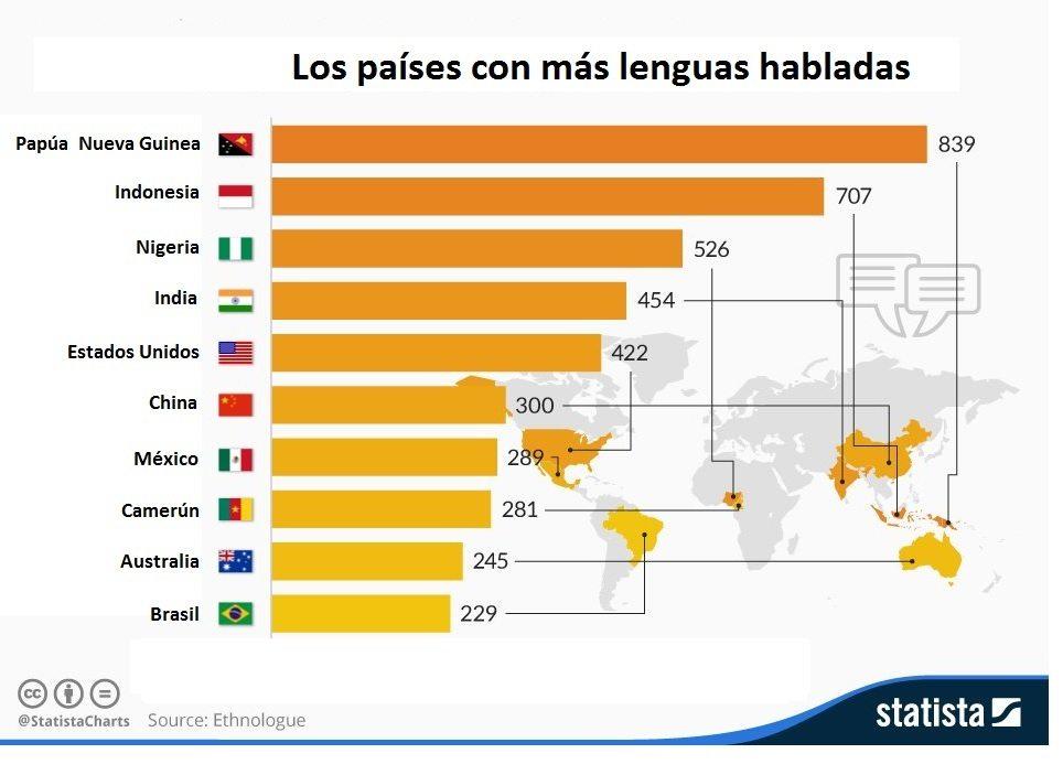 grafico_lenguas_bueno