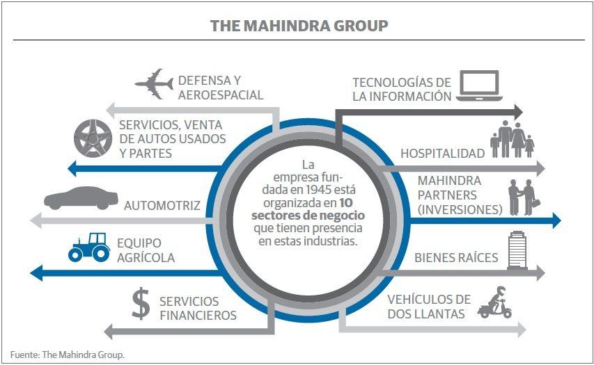 grafico_tech_india