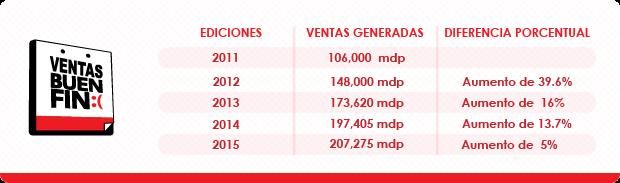 La tendencia es que las ventas del Buen Fin se reduzca en los próximos años. (Gráfico: Edgar Cruz y Roberto Arteaga).