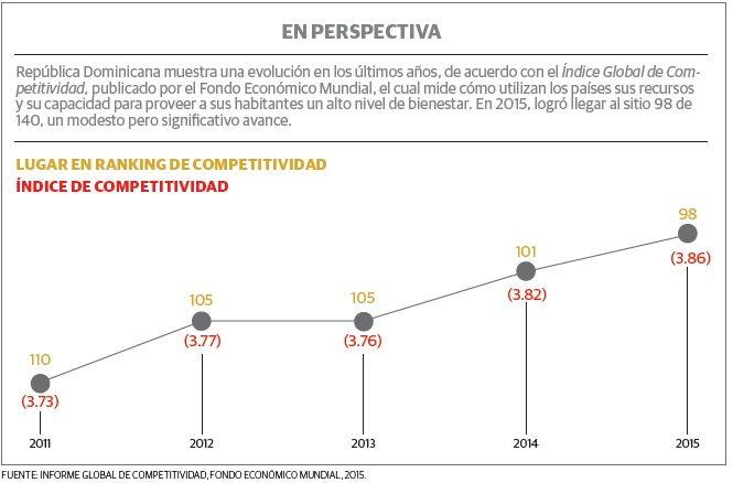 grafico_1_rd_competitividad