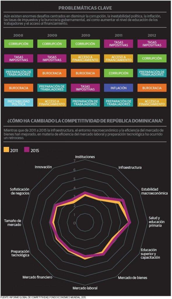 grafico_2_rd_competitividad