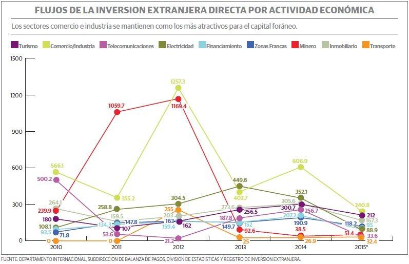 grafico_2_rd_inversion_extranjera