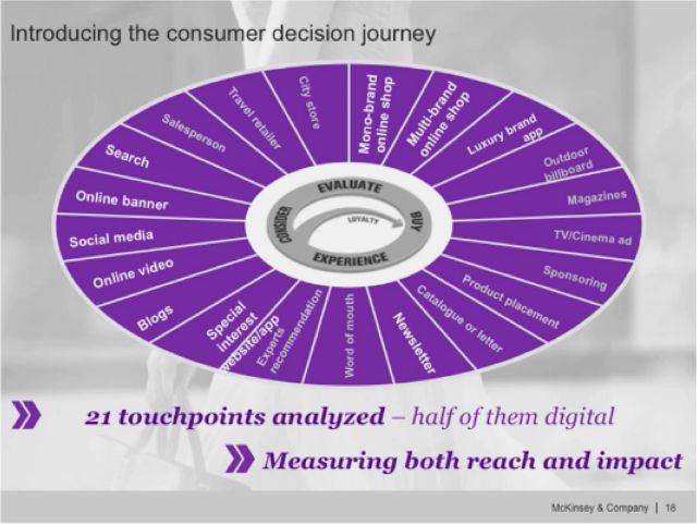Las marcas de lujo tienen que gestionar la multiplicidad de los puntos de contacto con el consumidor. (Foto: mckinzey.com)