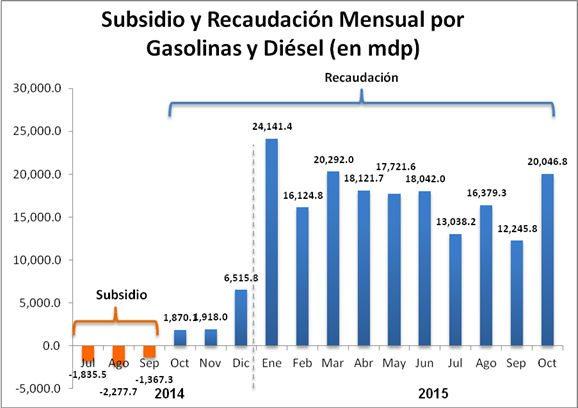 Con información de (Ramos, 2015) (Vielma, 2015), basados en datos de la SHCP y la Sener.