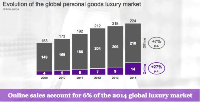 La penetración del e-commerce es un 6% a nivel global en 2014. (Foto: mckinsey.com)