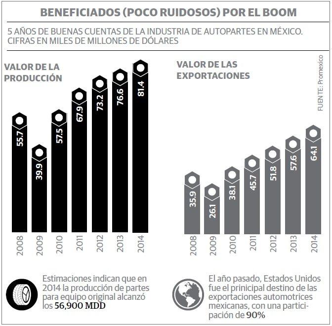 grafico_automotriz_mx