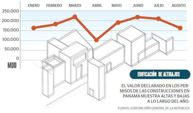 grafico_edificios_ca