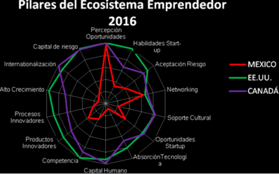 Fuente: Global Enterpreneurship Development Institute.