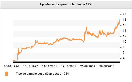 Tipo De Cambio Peso Dólar Desde 1994