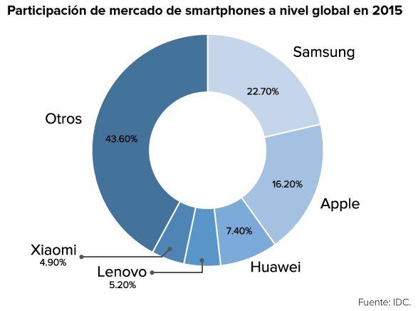 smartphones_2015