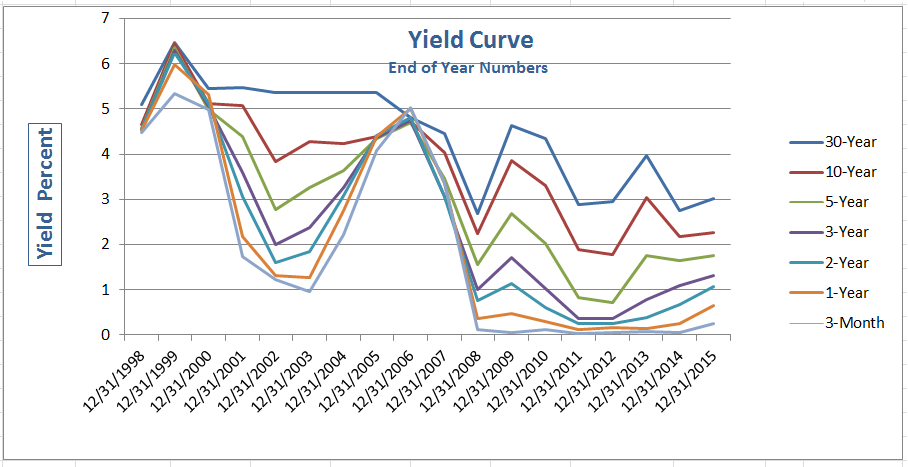 yield curve 2015-12-31
