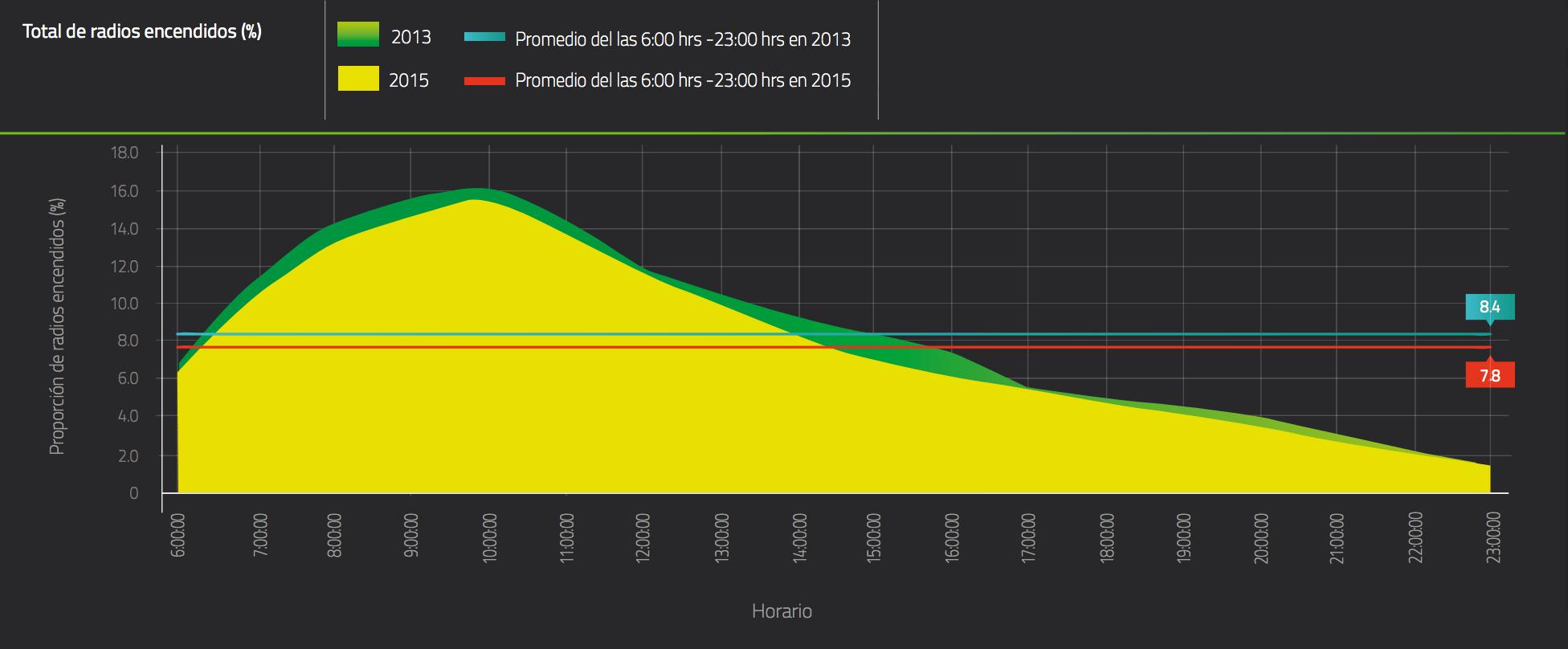 El nivel de radios encendidos es un indicador que mide el nivel de exposición a la radio para la población estudiada en un intervalo de tiempo determinado. De acuerdo con el IFT, la proporción promedio de radios encendidos fue 8.4% en 2013, y de 7.8% en el 2015.