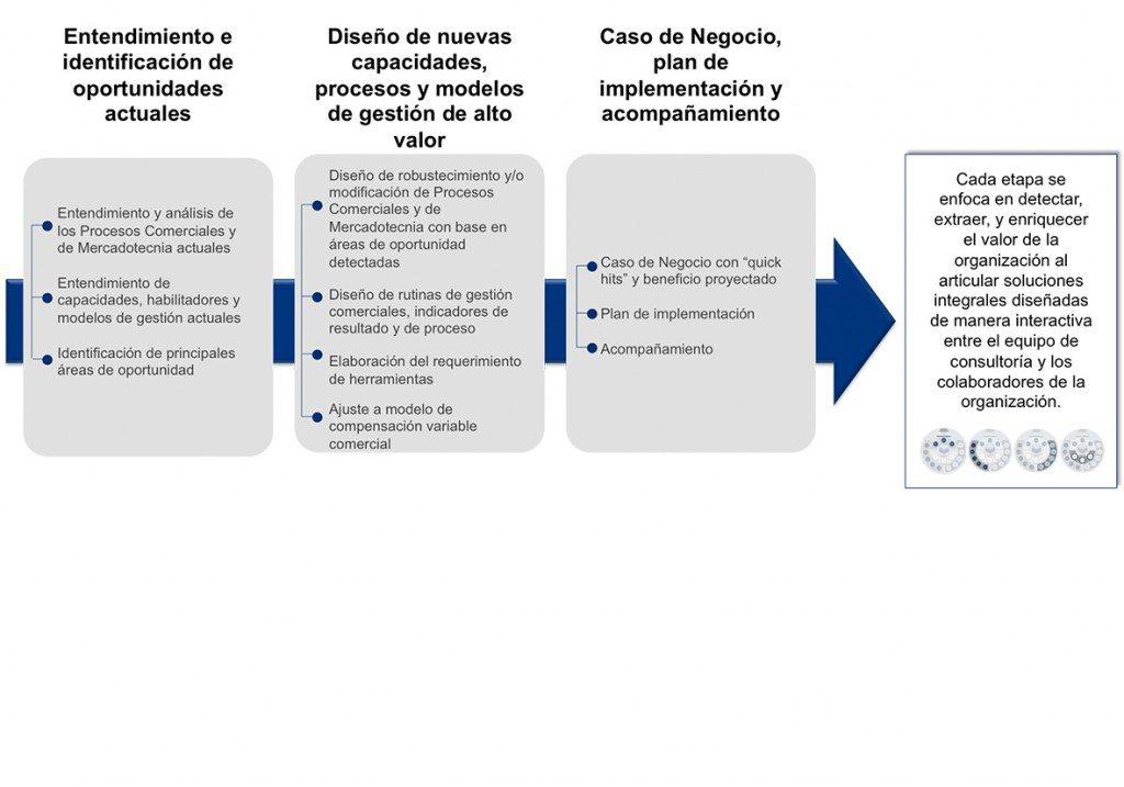 Procesos comerciales y de mercadotecnia_publicaciones forbes