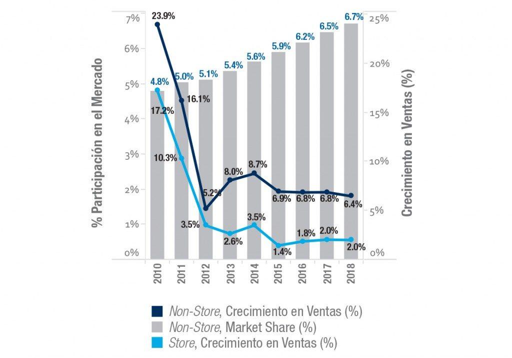 Tabla 1. Países con mayor venta en el canal Non-Store y participación de internet y venta directa (2014)