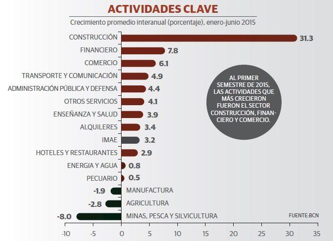 grafico_inversion_nicaragua_2