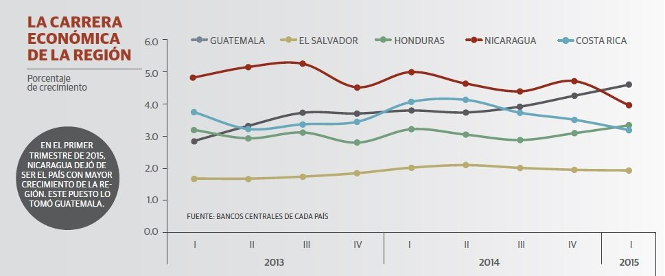 grafico_inversion_nicaragua_3