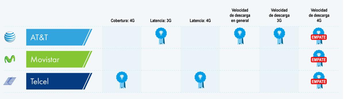 79aef687f9a Cuál es el mejor operador de telefonía móvil en México?