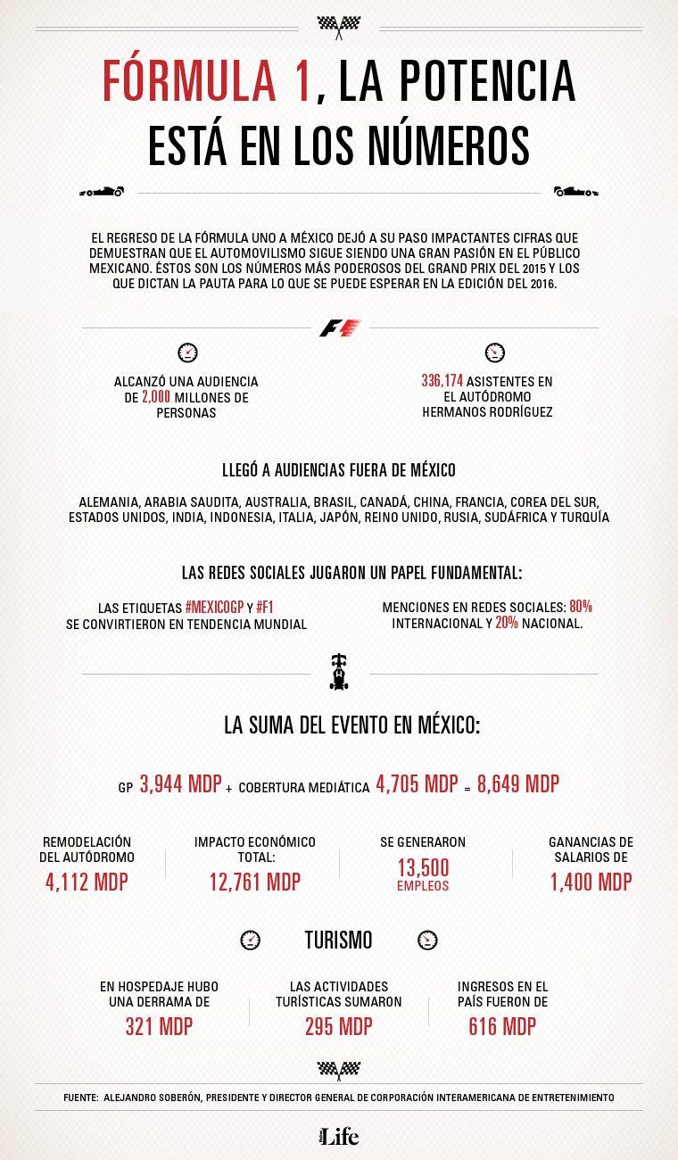 Fórmula 1 infografía