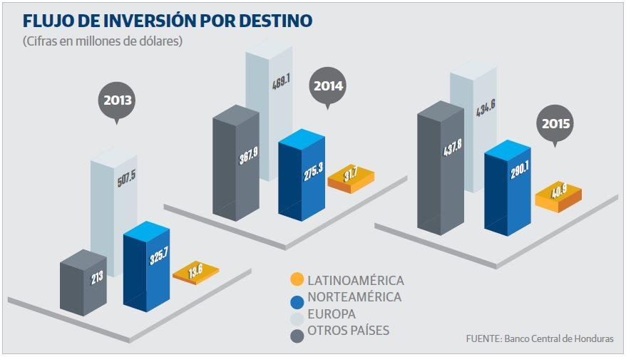 grafico_honduras