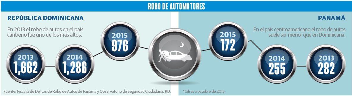 grafico_robos_autos_negocio