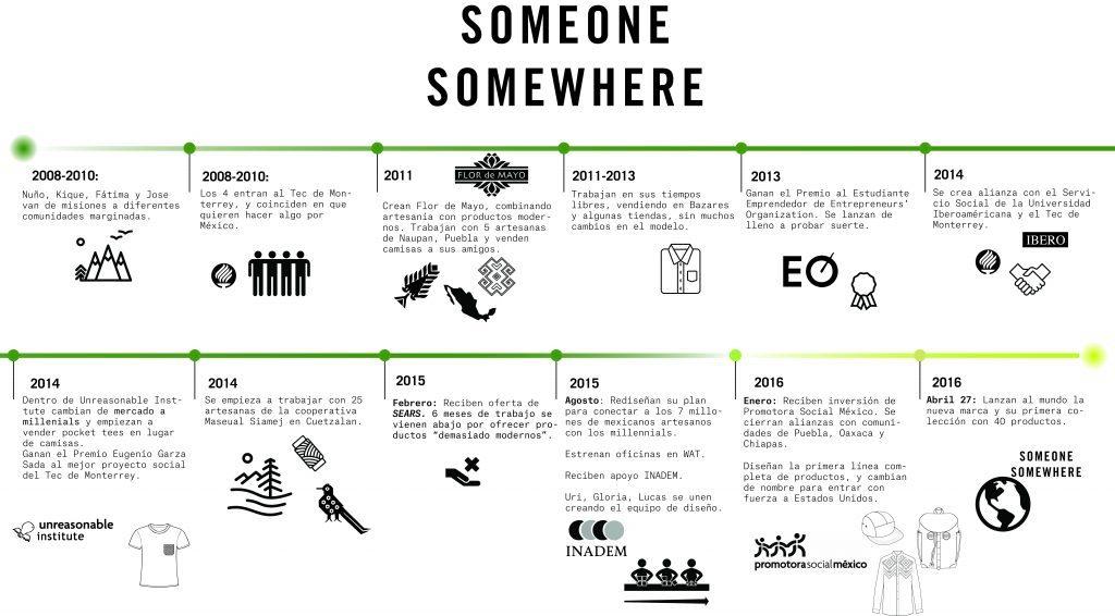Un poco más sobre la historia de Someone Somewhere