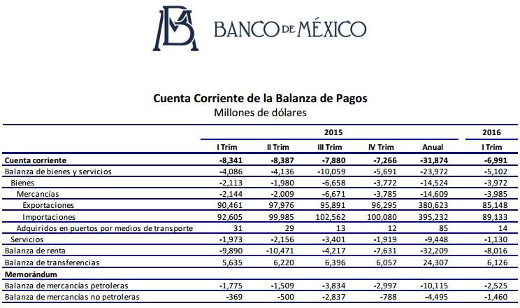 deficit-banxico
